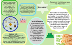 What to know about Passover