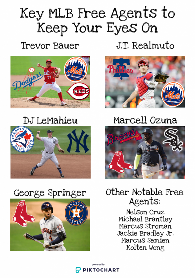 Top 5 MLB free agents to watch